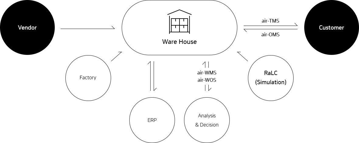 Hankook Networks – Warehouse Management System, air-WMS, air-WOS, air-TMS, air-OMS