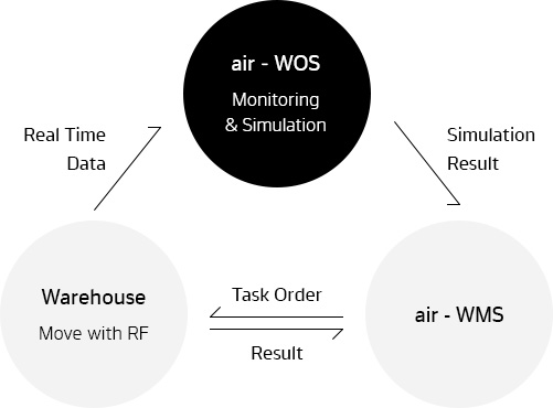 Hankook Networks – Warehouse Optimization System, air-WOS