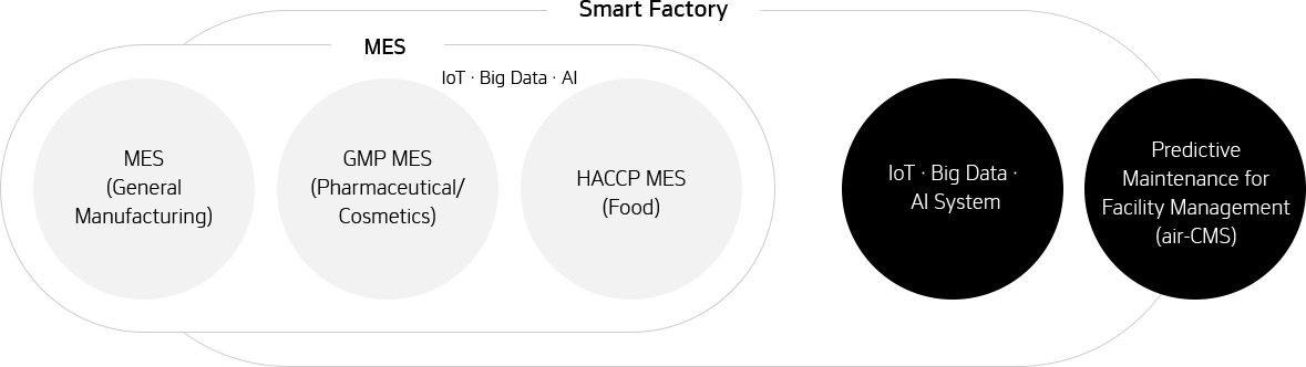 Hankook Networks – Smart Factory, MES, GMP MES, HACCP MES, IoT · Big Data · AI System, air-CMS