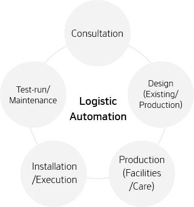 Hankook Networks – Logistics Automation
