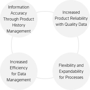 Hankook Networks –RFID Management System, air-RFID, Benefits of System Establishment