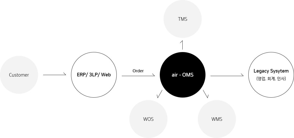한국네트웍스, (구)엠프론티어, Hankook Networks – 물류 오더관리 시스템, air-OMS, ERP/3LP/Web, legacy System