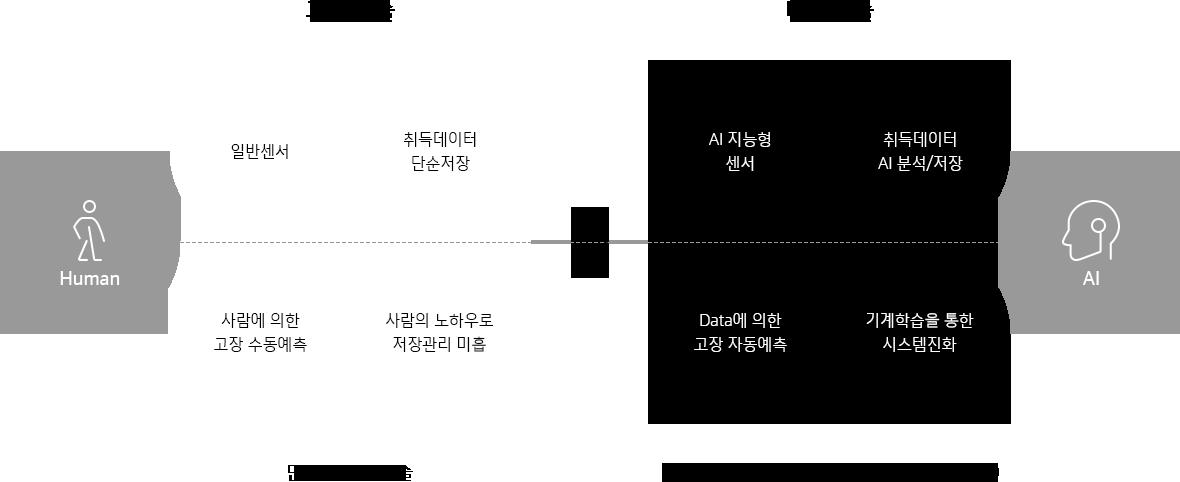 한국네트웍스, (구)엠프론티어, Hankook Networks – 설비 예지보전 관리시스템, air-CMS, 과거 단순 자동화 기술, 4차 산업혁명 기술 적용 미래기술