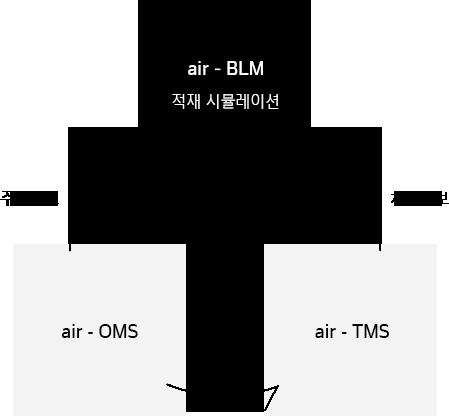 한국네트웍스, (구)엠프론티어, Hankook Networks – 포장/적재 최적화 시스템, air-BLM, air-TMS, air-OMS