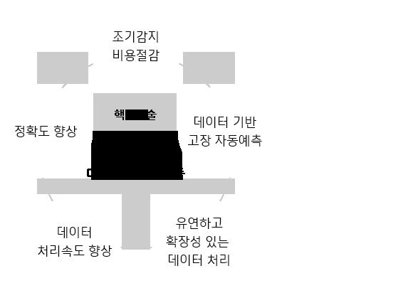한국네트웍스, (구)엠프론티어, Hankook Networks – 설비 예지보전 관리시스템, air-CMS, 도입효과
