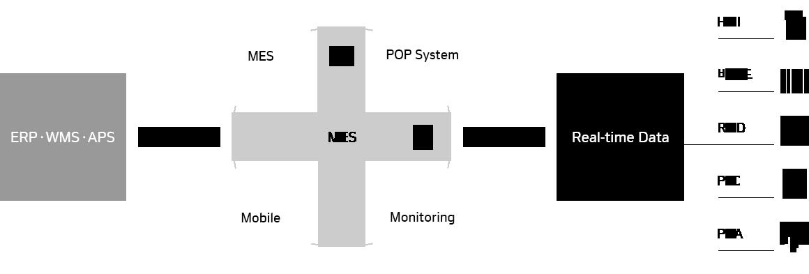 한국네트웍스, (구)엠프론티어, Hankook Networks – 생산관리 시스템, MES, 통합생산정보 시스템