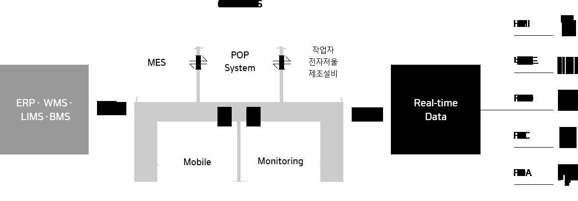 한국네트웍스, (구)엠프론티어, Hankook Networks – GMP, 제약/화장품 생산관리 시스템, GMP대응 MES 시스템