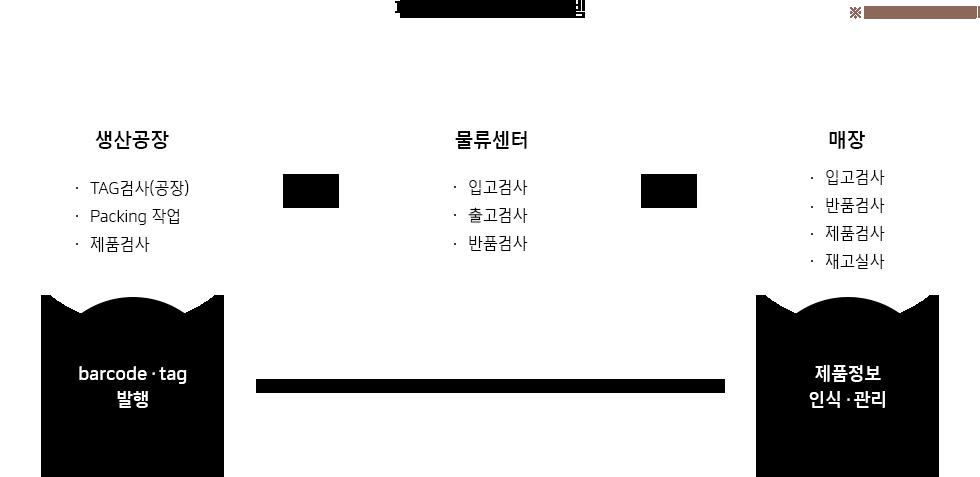 한국네트웍스, (구)엠프론티어, Hankook Networks – 패션 의류 RFID 관리 시스템, air-RFID, 생산공장 barcode/tag 발행, 물류센터, 매장 제품정보 인식/관리