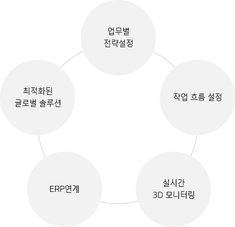 한국네트웍스, (구)엠프론티어, Hankook Networks – 창고관리시스템 특징, air-WMS, 최적화된 글로벌 솔루션, 업무별 전략설정, 작업 흐름 설정, 실시간 3D 모니터링, ERP연계