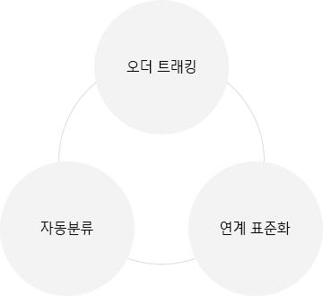 한국네트웍스, (구)엠프론티어, Hankook Networks – 물류 주문관리 시스템, air-OMS, 오더 트래킹, 자동분류, 연계 표준화