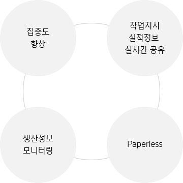 한국네트웍스, (구)엠프론티어, Hankook Networks – 식품 생산관리 시스템, air-HACCP MES, 집중도 향상, 작업지시 실적정보 실시간 공유, 생산정보 모니터링, Paperless