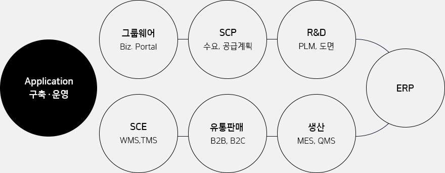 한국네트웍스, (구)엠프론티어, Hankook Networks – IT Outsourcing, Application 구축 / 운영