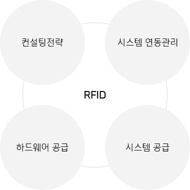 한국네트웍스, (구)엠프론티어, Hankook Networks – RFID 기술, 컨설팅전략, 시스템 연동관리, 시스템 공급, 하드웨어 공급, 시스템 공급
