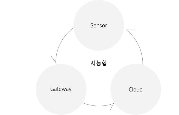한국네트웍스, (구)엠프론티어, Hankook Networks – 무선 지능형 센서, Edge Computing